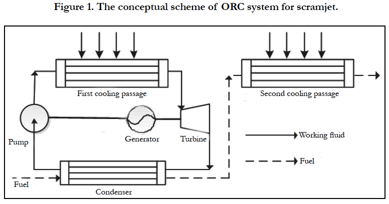 Study the Performance of an Organic Rankine Cycle for