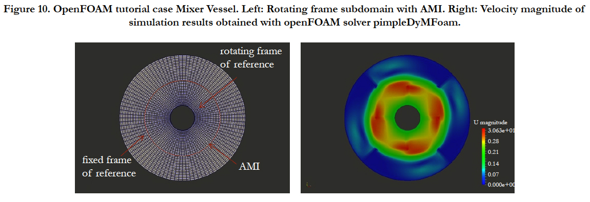 Rotating Flow Simulations with OpenFOAM