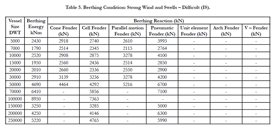 Comparative Study of Berthing Mechanism and Optimum Fender