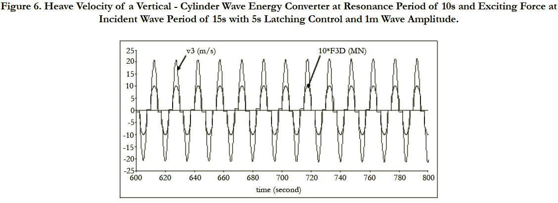 point absorber wave energy converters in regular and
