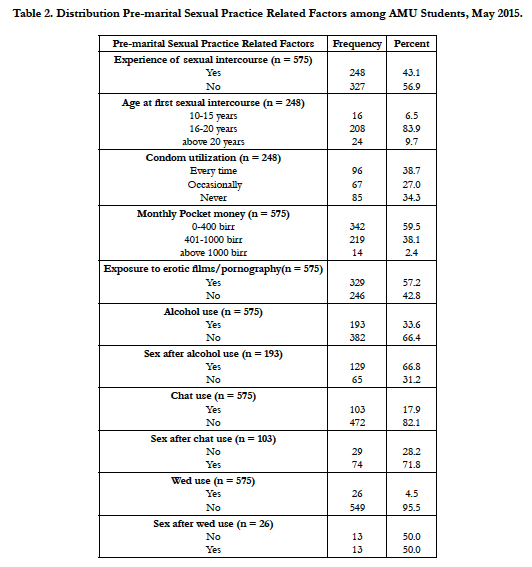 Magnitude and Predictors of Premarital Sexual Practice among