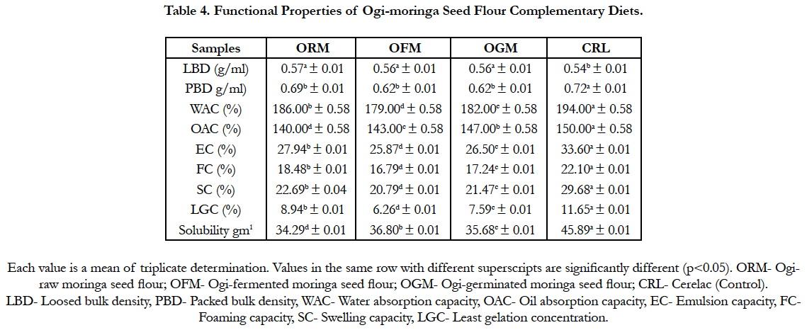 Nutritional Characteristics of Maize-based Complementary